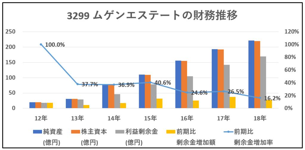 3299-ムゲンエステート-財務推移-グラフ