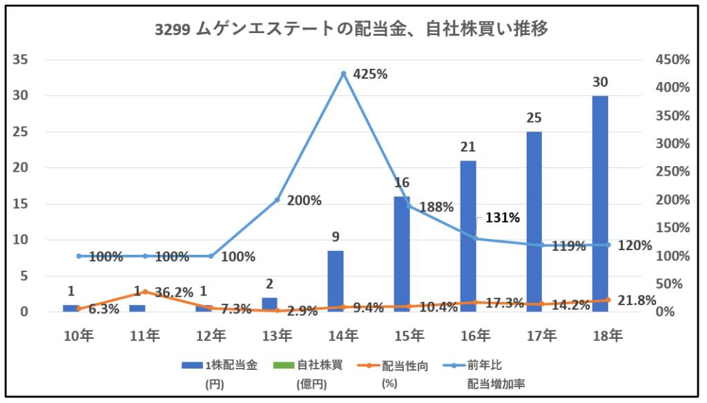 3299-ムゲンエステート-配当金、自社株買い推移-グラフ