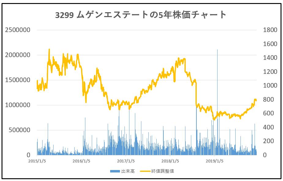 3299-ムゲンエステート-5年株価チャート