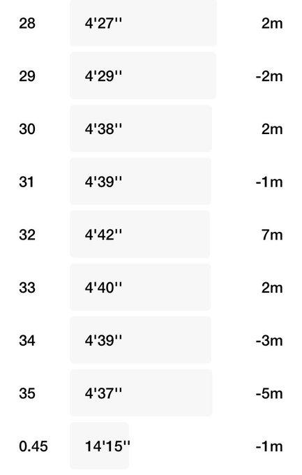 35km走スプリット4