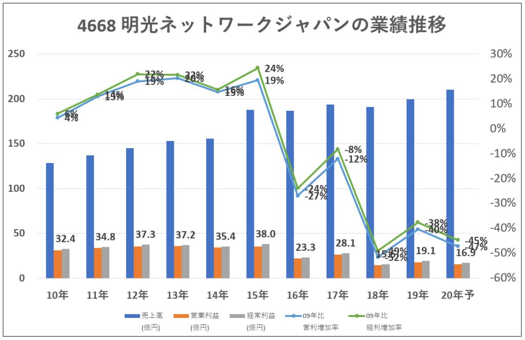 4668-明光ネットワークジャパンの業績推移-グラフ