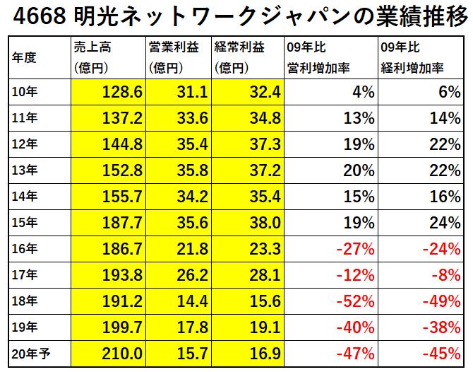 4668-明光ネットワークジャパンの業績推移-表