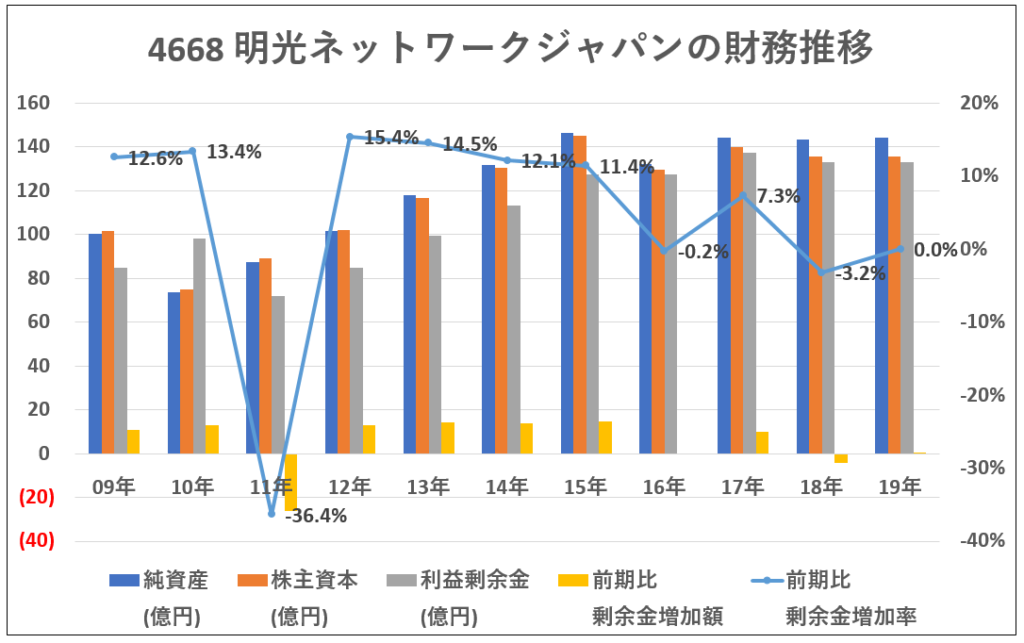 4668-明光ネットワークジャパンの財務推移-グラフ