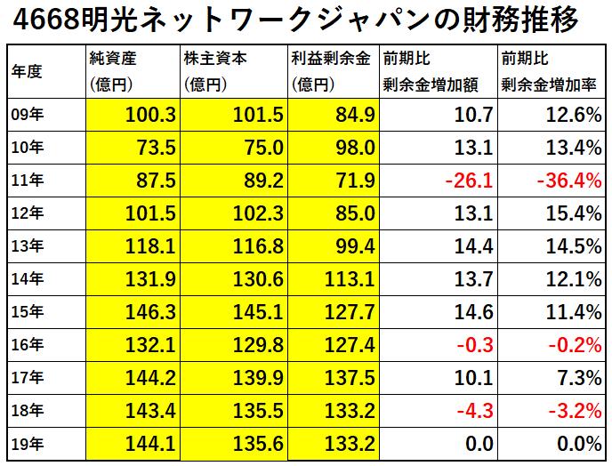 4668-明光ネットワークジャパンの財務推移-表