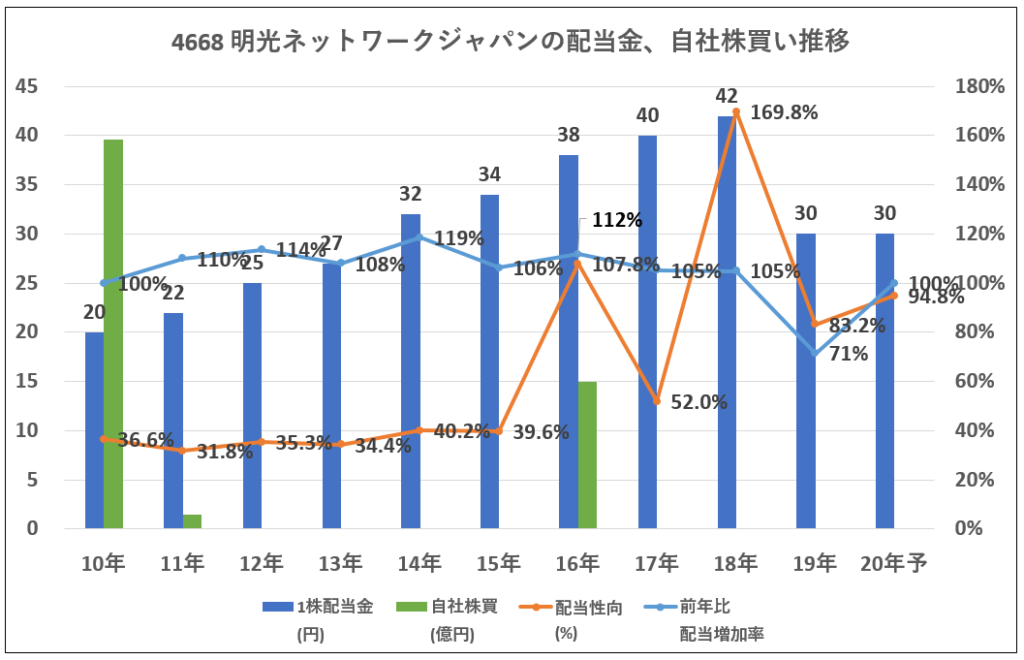 4668-明光ネットワークジャパン配当金、自社株買い推移-グラフ