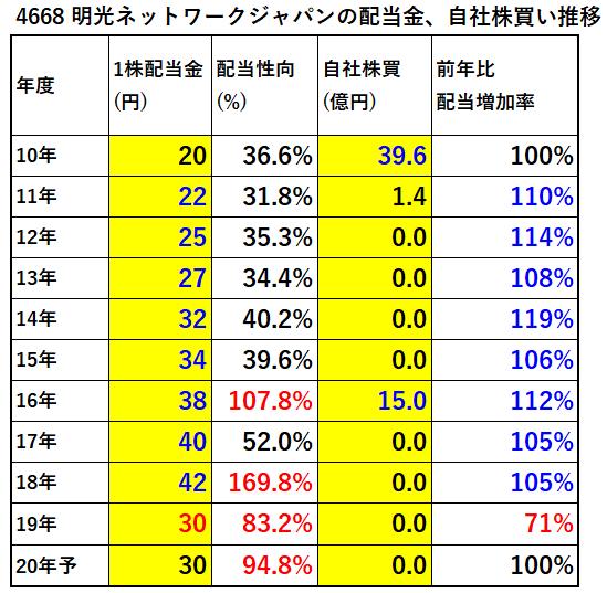 4668-明光ネットワークジャパン配当金、自社株買い推移-表