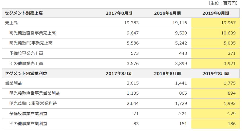 4668-明光ネットワークジャパン-セグメント別売上高、利益-表