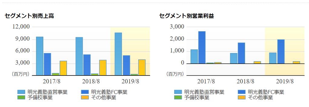 4668-明光ネットワークジャパン-セグメント別売上高、利益