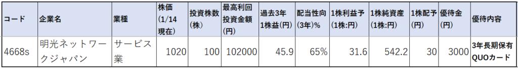 4668-明光ネットワークジャパン-株価指標1