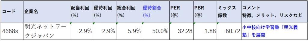 4668-明光ネットワークジャパン-株価指標2