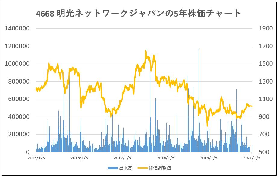 4668-明光ネットワークジャパン-5年株価チャート