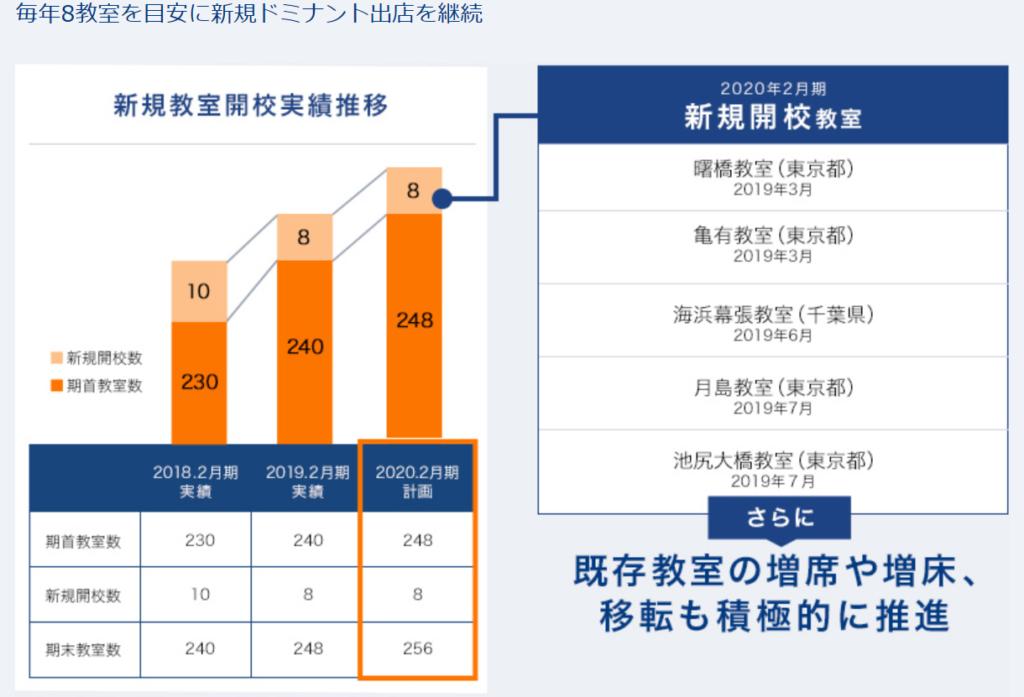 4745-東京個別指導学院-中期計画1