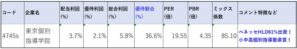4745-東京個別指導学院-株価指標2