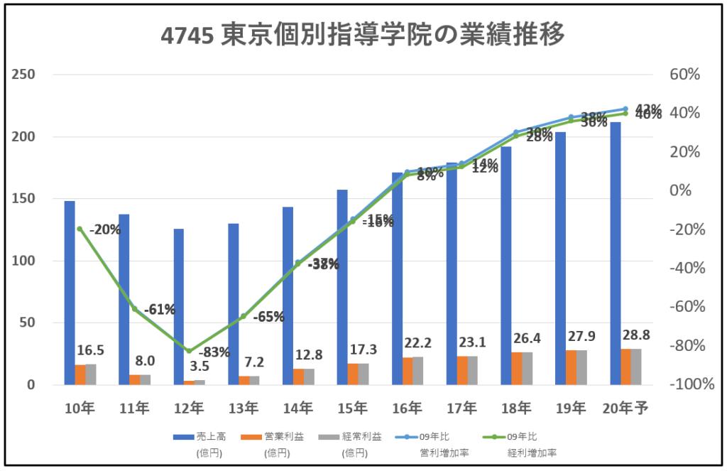 4745-東京個別指導学院-業績推移-グラフ
