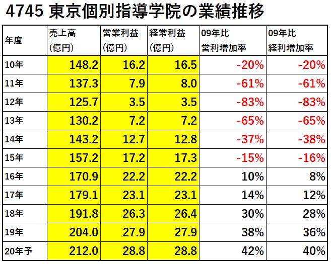 4745-東京個別指導学院-業績推移-表