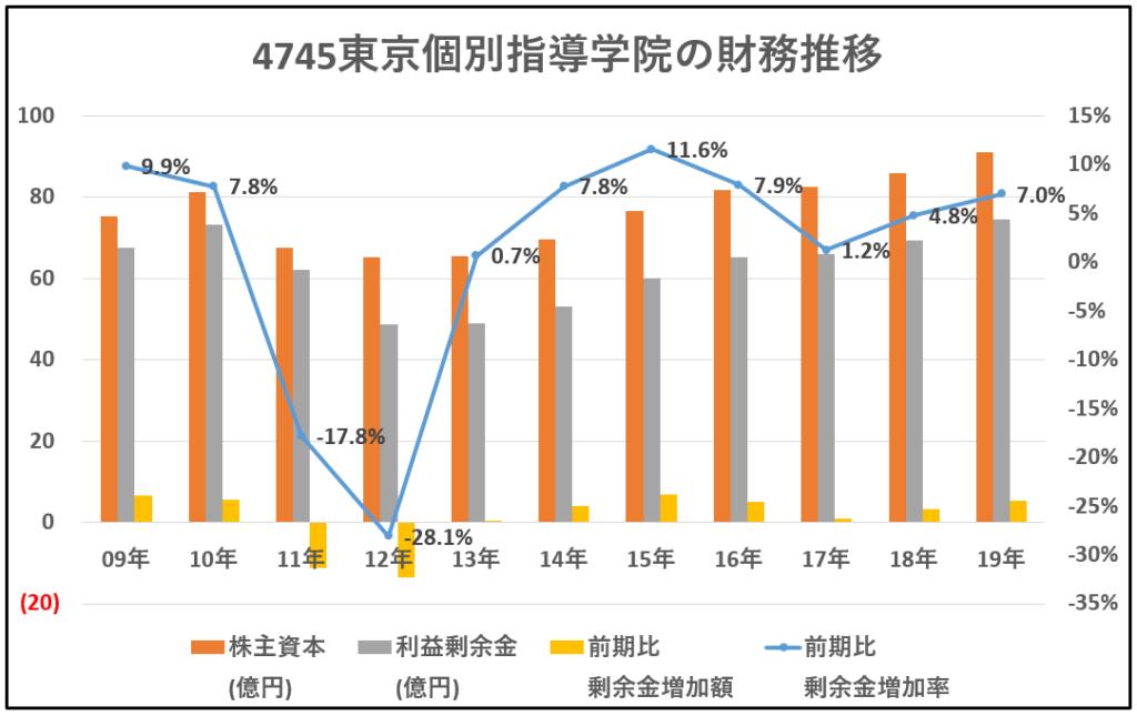 4745-東京個別指導学院-財務推移-グラフ