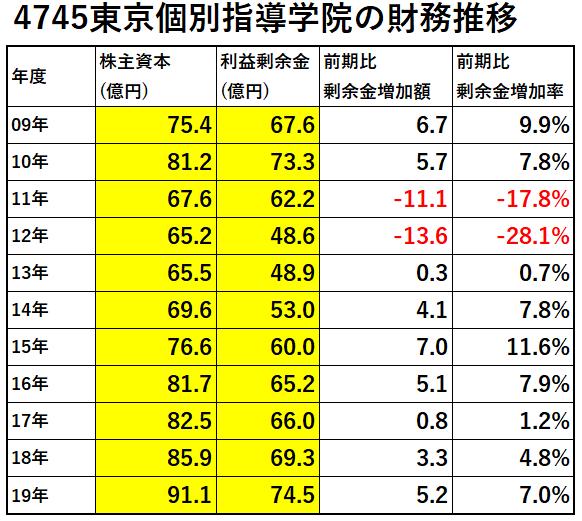 4745-東京個別指導学院-財務推移-表