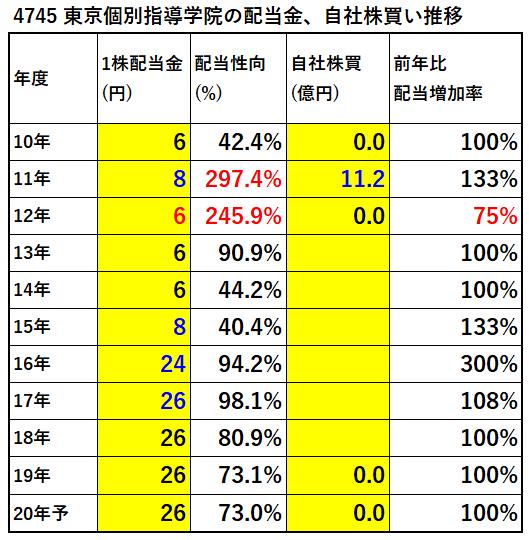 4745-東京個別指導学院-配当金、自社株買い推移-表