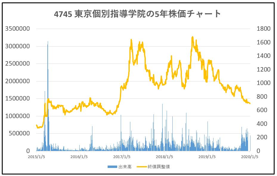 4745-東京個別指導学院-5年株価チャート