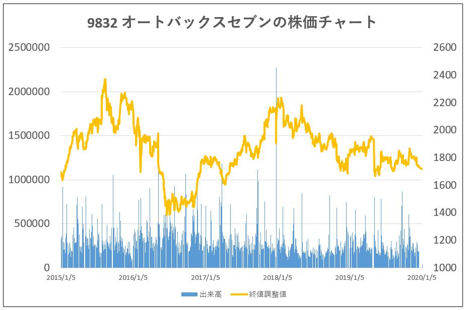 5年株価チャート-オートバックスセブン
