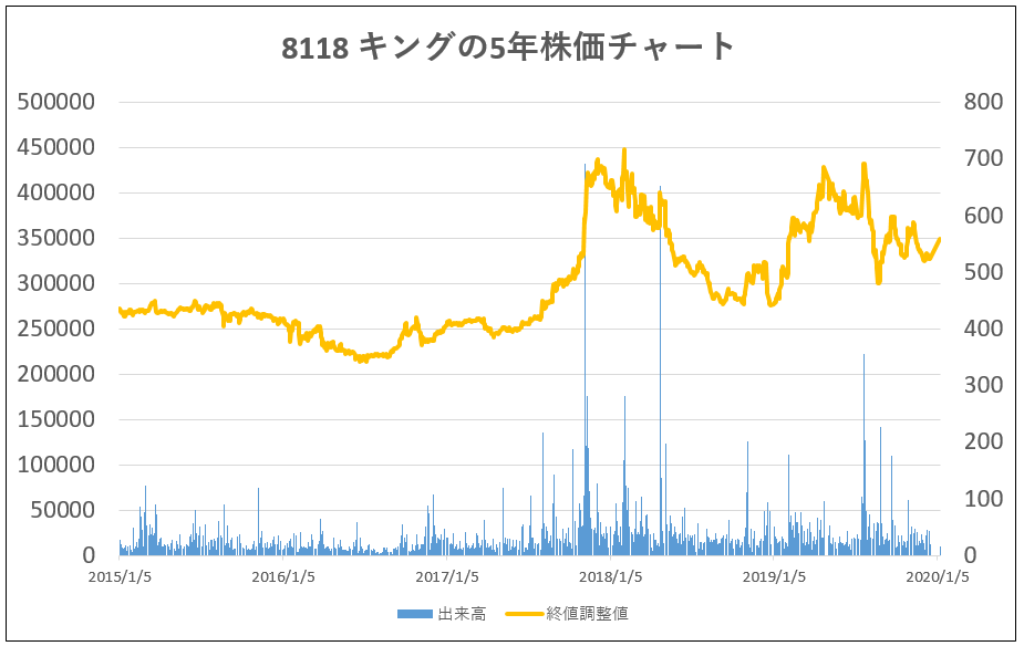5年株価チャート-8118-キング