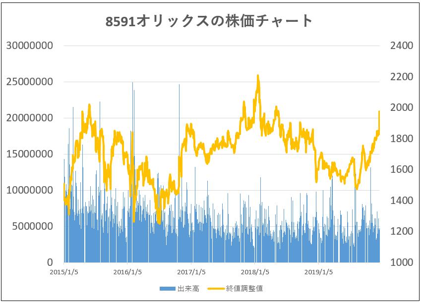 5年株価チャート