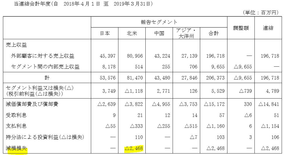 5989-エイチワン-北米減損損失