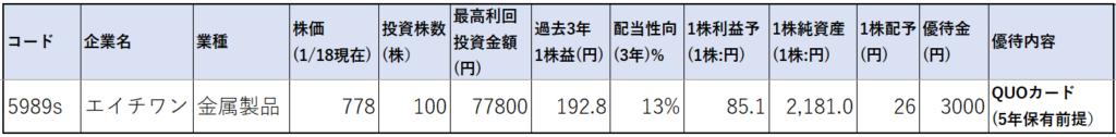 5989-エイチワン-株価指標1