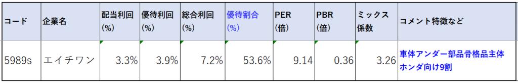 5989-エイチワン-株価指標2