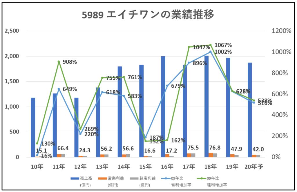 5989-エイチワン-業績推移-グラフ