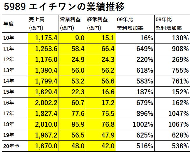 5989-エイチワン-業績推移-表