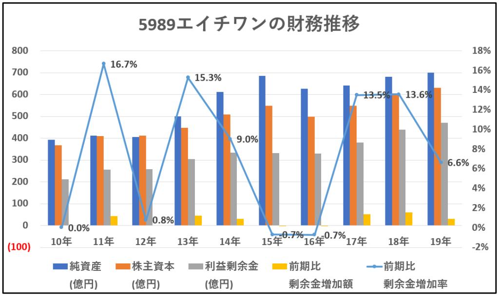 5989-エイチワン-財務推移-グラフ