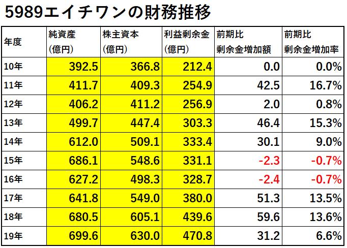 5989-エイチワン-財務推移-表