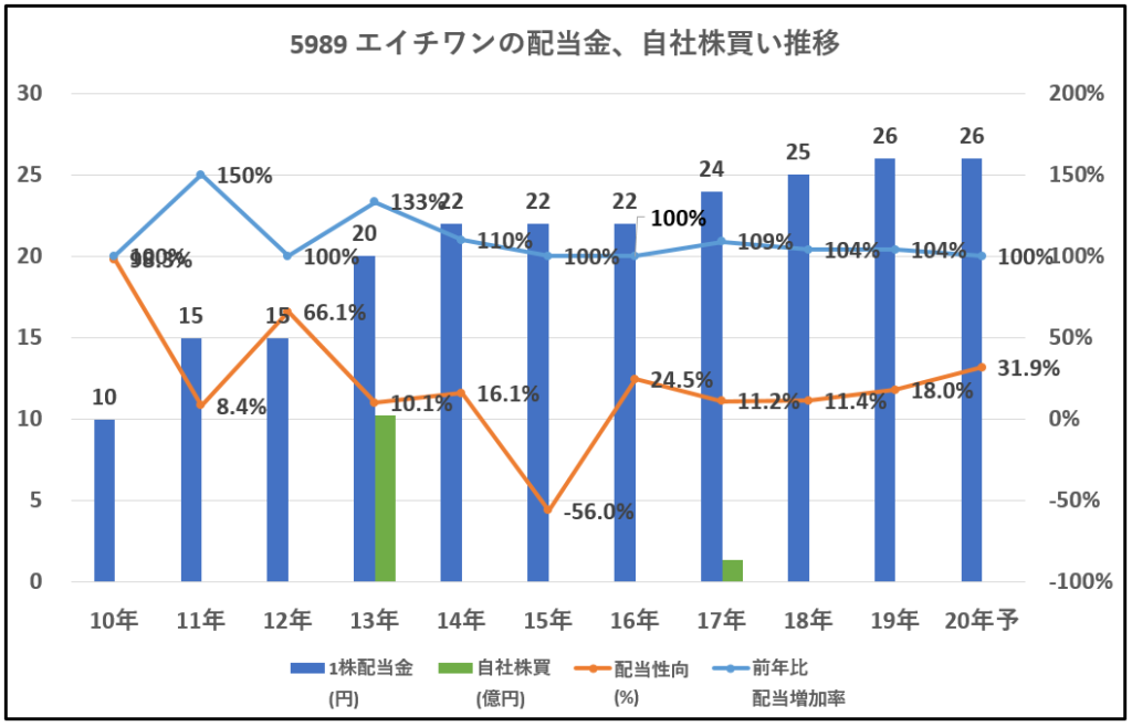5989-エイチワン-配当金、自社株買い推移-グラフ