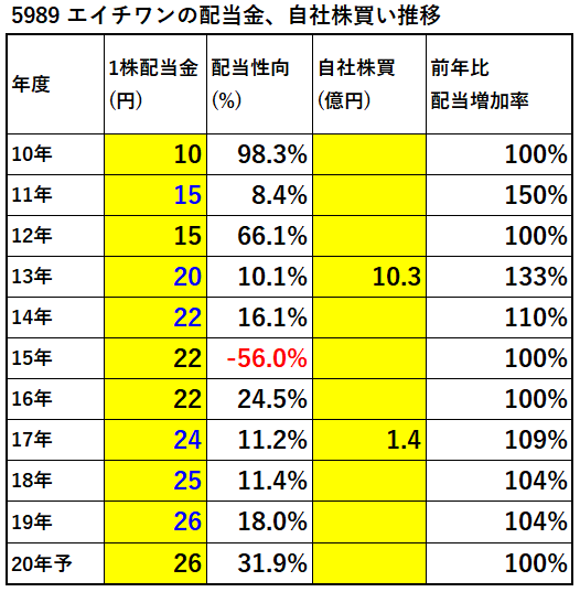5989-エイチワン-配当金、自社株買い推移-表