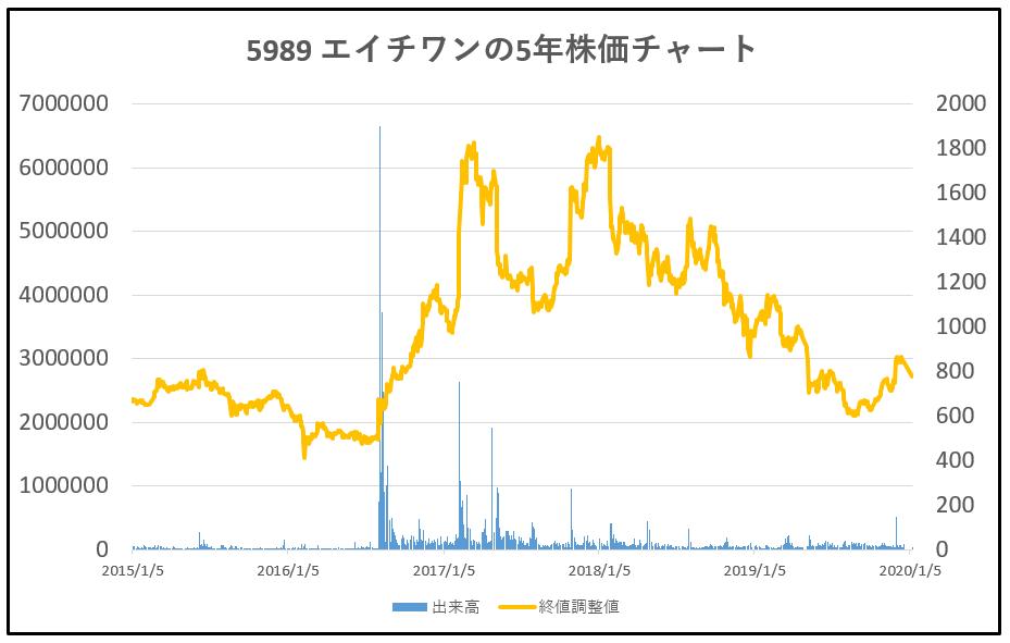 5989-エイチワン-5年株価チャート