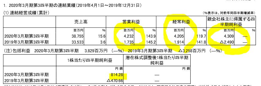 6355-住友精密-20.3四半期決算1