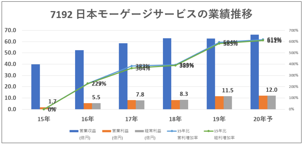 7192日本モーゲージサービス業績推移-グラフ