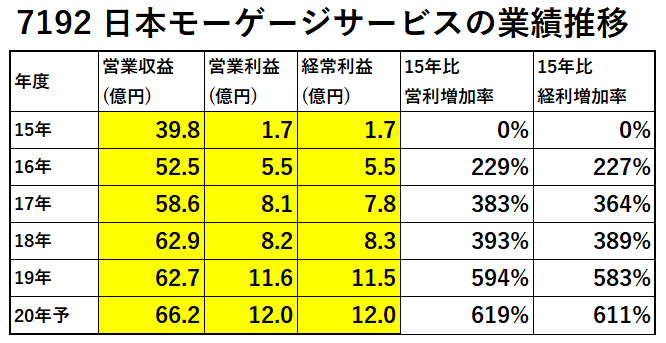7192日本モーゲージサービス業績推移-表