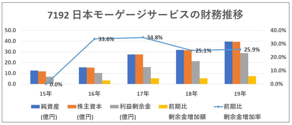 7192日本モーゲージサービス財務推移-グラフ