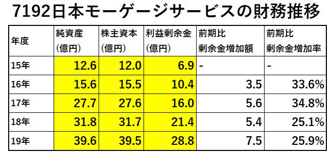 7192日本モーゲージサービス財務推移-表