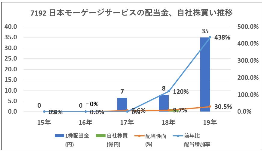 7192日本モーゲージサービス配当金、自社株買い推移-グラフ