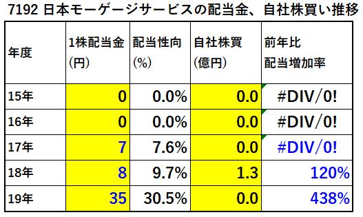 7192日本モーゲージサービス配当金、自社株買い推移-表
