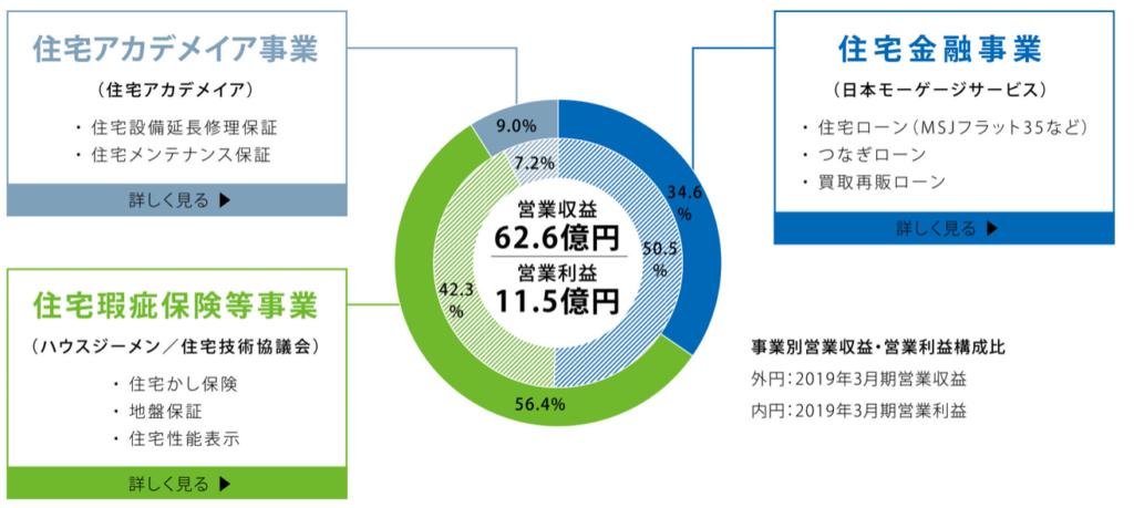 7192-日本モーゲージサービス-セグメント別営業収益・営業利益