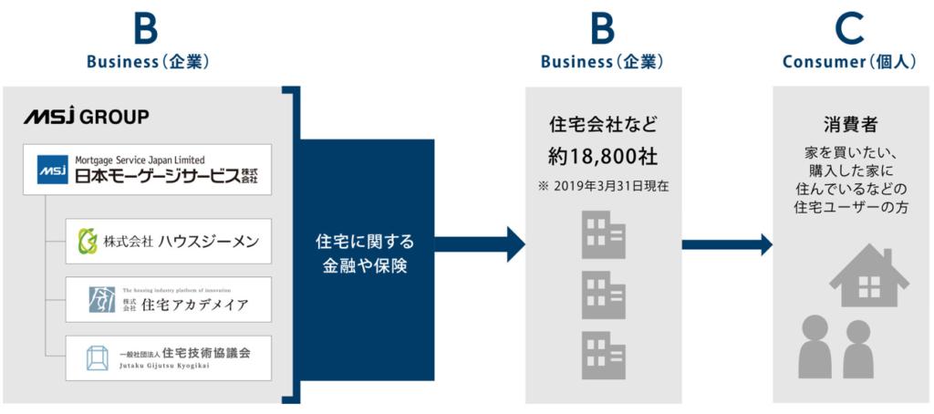 7192-日本モーゲージサービス-事業形態