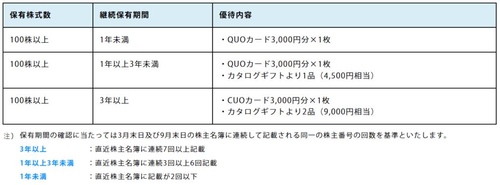 7192-日本モーゲージサービス-株主優待