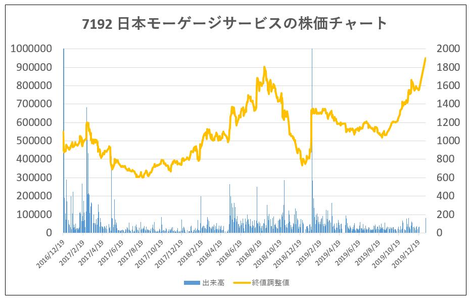 7192-日本モーゲージサービス-株価チャート