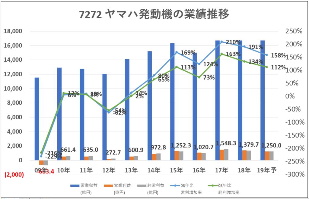 7272ヤマハ発動機業績推移-グラフ