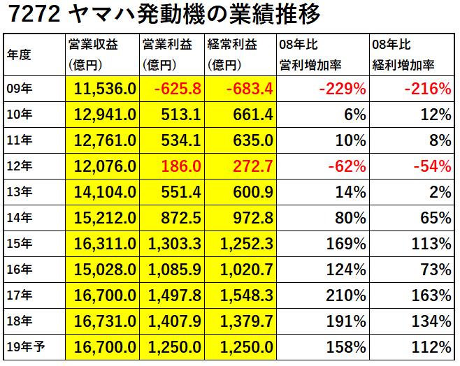 7272ヤマハ発動機業績推移-表