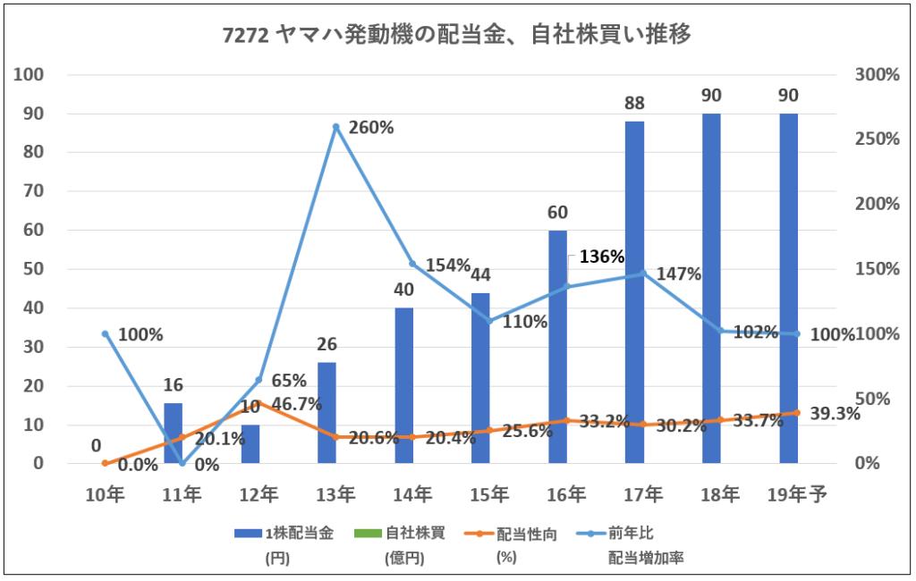 7272ヤマハ発動機配当金、自社株買い推移-グラフ
